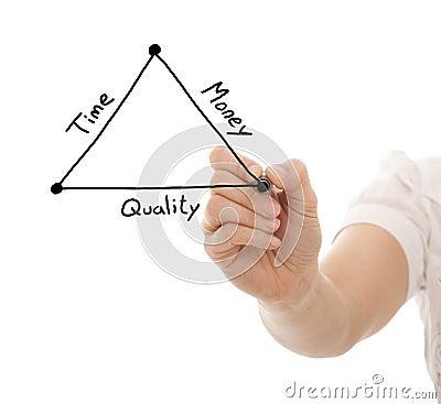 Setzen Sie der Qualität und Zeit Geldes fest