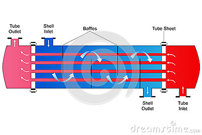 Shell i tubka upału Exchanger