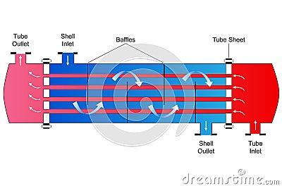 Shell y cambiador de calor del tubo
