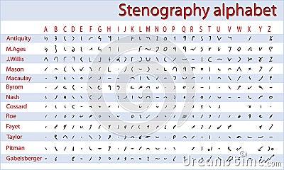 Shorthand, stenography alphabet