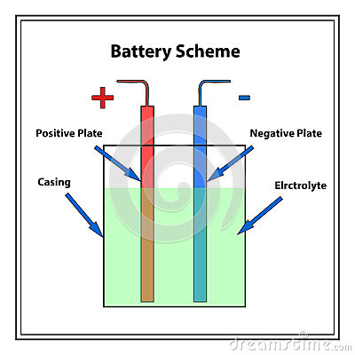 Free Simple Battery Scheme Royalty Free Stock Image - 86092106