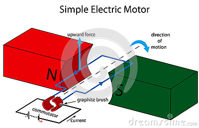 Electric motor brush diagram Hiace Toyota Simple Electric Motor Animation Simple Electric Motor Illustration Stock Photos Image Pictures Of Examples Wwwkidskunstinfo Dakshco Simple Electric Motor Animation 380686114 Daksh