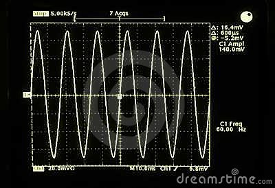 A sine waveform of North America s 60 hertz AC electric voltage.