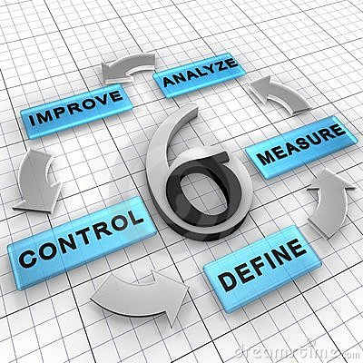 Six Sigma DMAIC management strategy