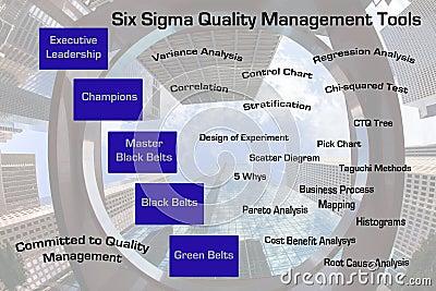 six-sigma-quality-management-tools-23922