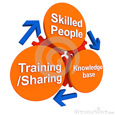 Skill and people development