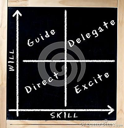 Skill Versus Will Matrix on Chalkboard