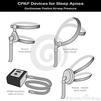 Sleep Apnea, CPAP Machine, 3 Styles Face Masks