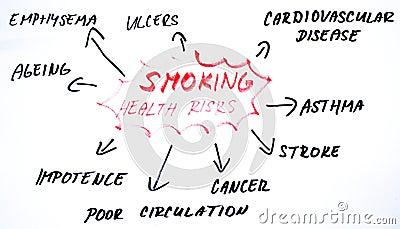 Smoking health risks diagram