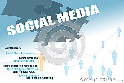 Social media flow chart