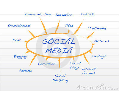 Social Media Mind Map Royalty Free Stock Photography - Image: 18056747