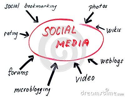 Social media sketch