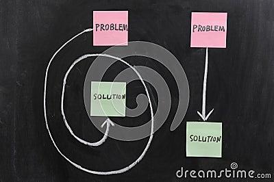 Solution of Problem