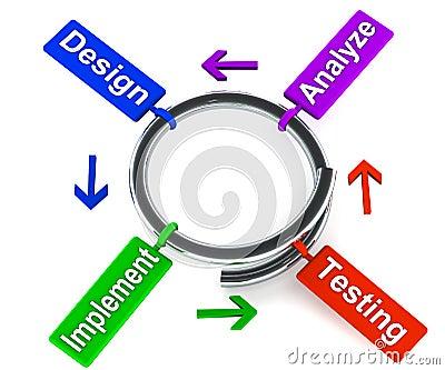 Spiral development model