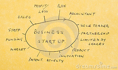 Starting a new business: actions and options.