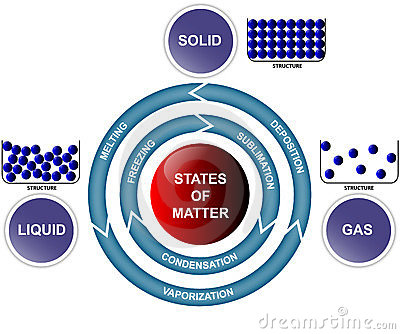 States of matter and transitions