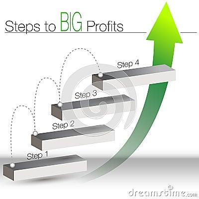 Steps to big Profits Chart