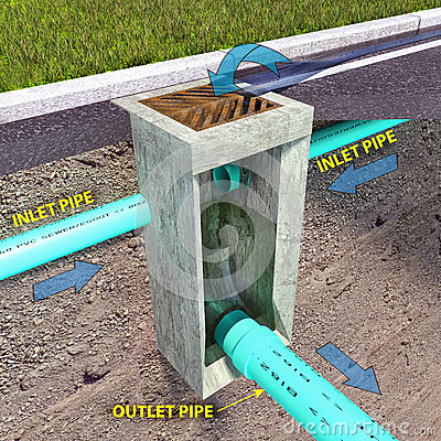 Free Storm Sewer Catch Basin Diagram Royalty Free Stock Photography - 63507997