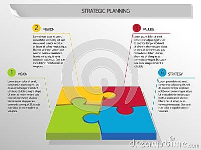 Stratagic planning