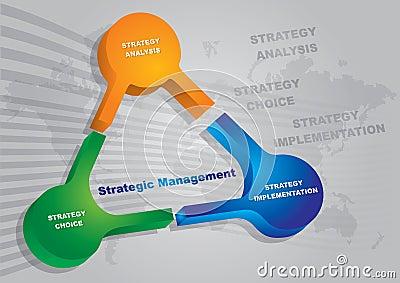 Strategic management keys