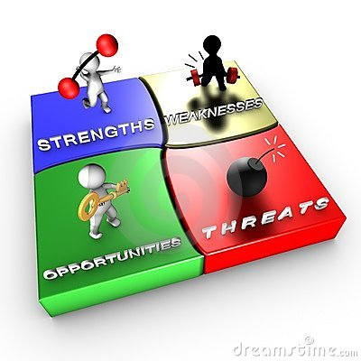 Strategic method: SWOT analysis