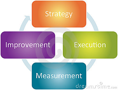 Strategy improvement business diagram