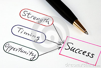 Strength, Timing, Opportunity, and Success