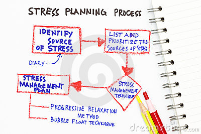 Stress Management Photography Image 16868522 – Stress Management Chart