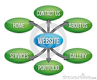 Strona internetowa diagram