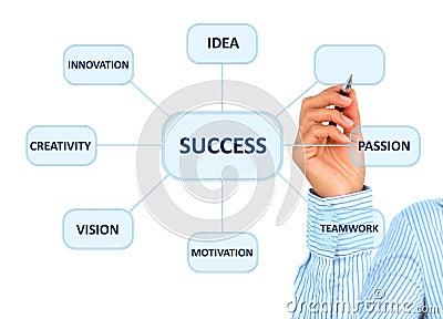 Success concept.