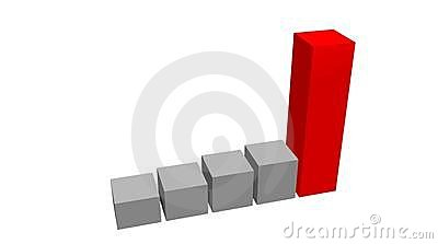 Success statistics histogram
