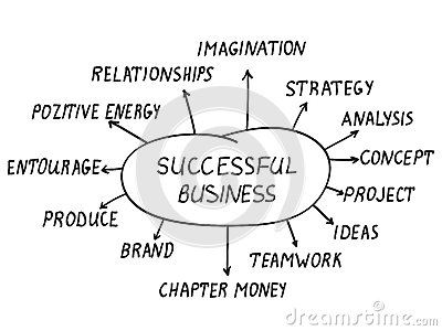 Successful business concept