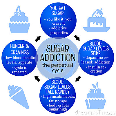 Free Sugar Addiction Royalty Free Stock Photos - 49091308