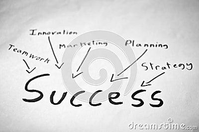 Sukces ołowiane rzeczy