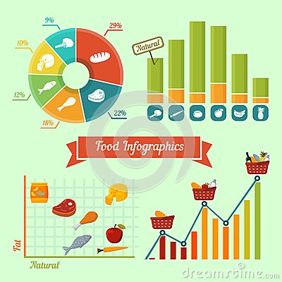 Supermarket foods infographics charts and graphs