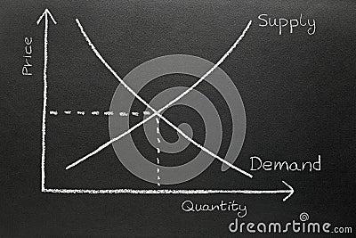 Supply and demand chart on a blackboard.