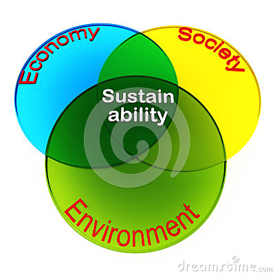 Sustainability of human existance