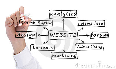 Sviluppo del Web site