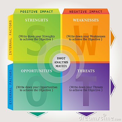 Free SWOT Analysis Chart Matrix - Marketing And Coaching Tool In Multiple Colors Stock Image - 130389581