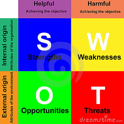swot analysis diagram stock images   image