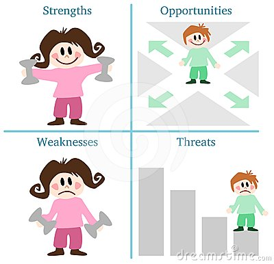 SWOT analysis, english