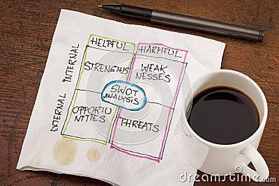 SWOT analysis napkin doodle