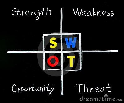SWOT analysis, strength, weakness, opportunity