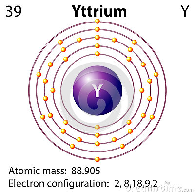 dot diagram of yttrium dot diagram of gold symbol and electron diagram for yttrium stock vector ...