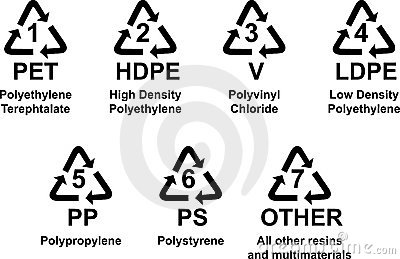 Symbols for type of plastics