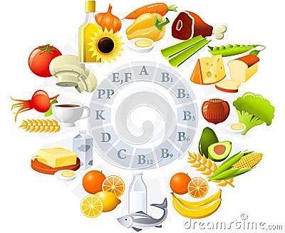Tabela das vitaminas