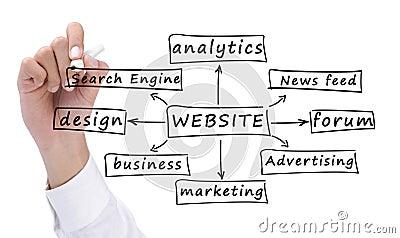 Établir un site Web