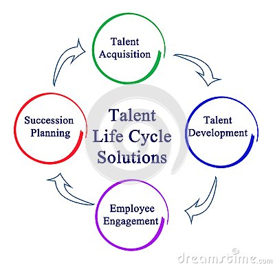 Free Talent Life Cycle Solutions Royalty Free Stock Images - 102727749