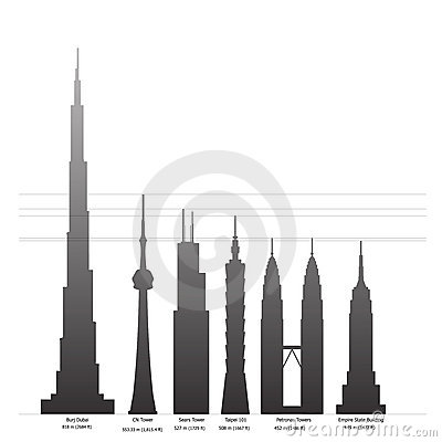 Tallest buildings of the world