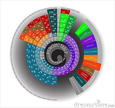 Tavola periodica degli elementi chimici rotonda illustrazione vettoriale immagine 47259048 - Tavola degli elementi chimici ...